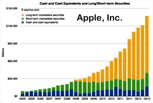 Apple #2 in Profits for the Global Fortune 500, and Jumps ...