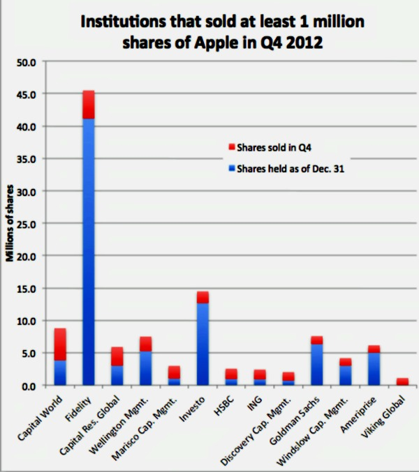 George Soros Increases his Investment in Apple, Inc. by 252% to ...