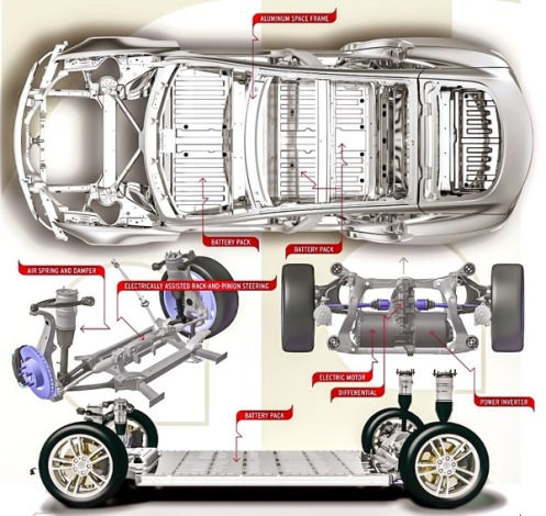 the magic inside tesla model s powerful battery whats jimmy think
