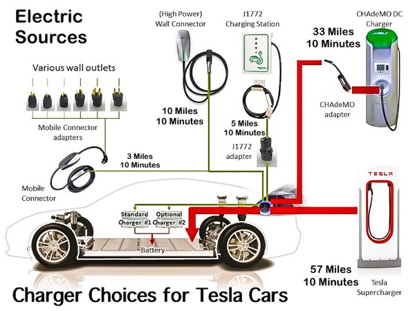 tesla s model s gets a face lift larger lion batteries rh fau4u2 wordpress com Battery Charging Circuit Diagram 12V Battery Charger Circuit Diagram