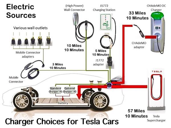🚘 tesla's model s 🔘 gets a face lift 🔘 larger lion batteries tesla model s 70 engine tesla model s engine diagram #24