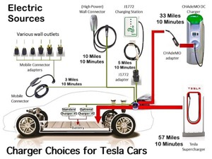 Tesla model s 125kwh battery delivers 420 mile range for Electric motor supply near me